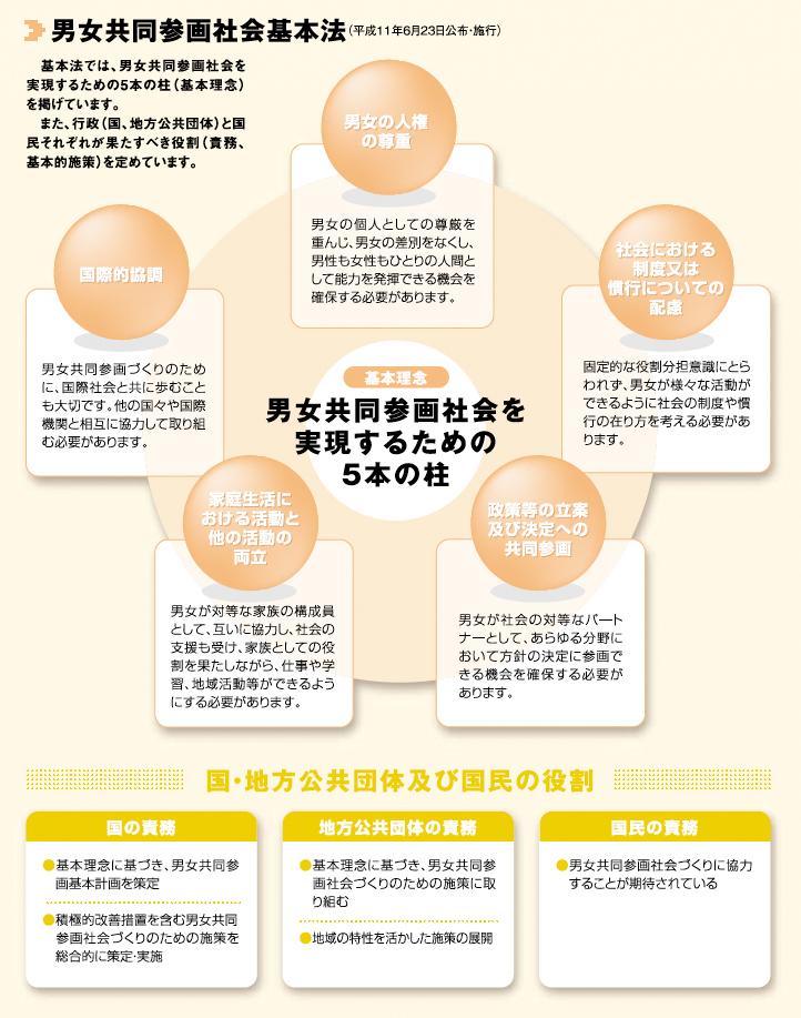 男女共同参画社会基本法 実現するための5本柱「男女の人権の尊重」「社会における制度又は慣行についての配慮」「政策等の立案及び決定への共同参画」「家庭生活における活動と他の活動の両立」「国際的協調」
