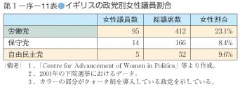 第11表 イギリスの政党別女性議員割合