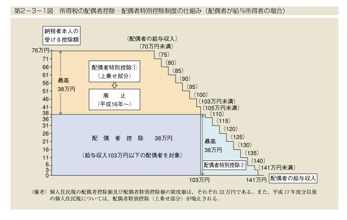 第2-3-1図 所得税の配偶者控除・配偶者特別控除制度の仕組み(配偶者が給与所得者の場合)
